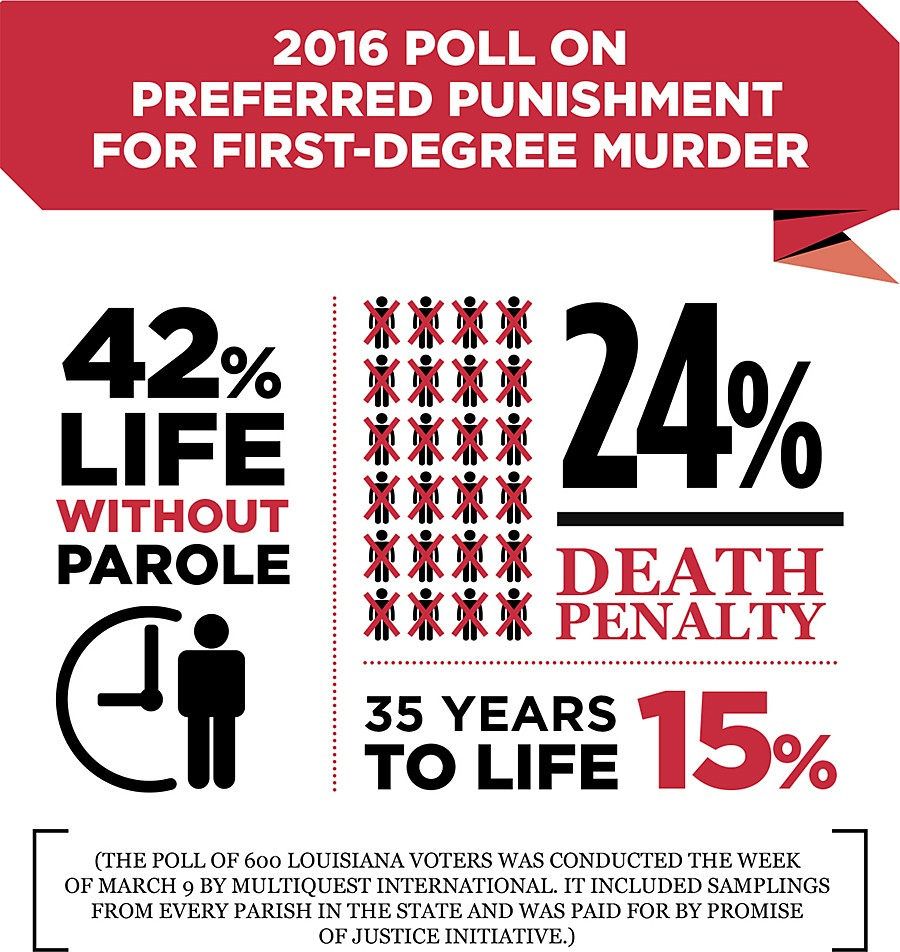 Death Penalty, Life With & Without Parole – The Center for